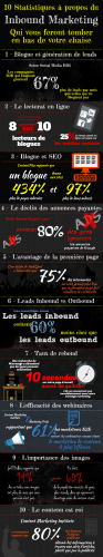inbound marketing,lead generation