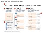 roi,plan marketing,cost based analysis,medias sociaux,réseaux sociaux