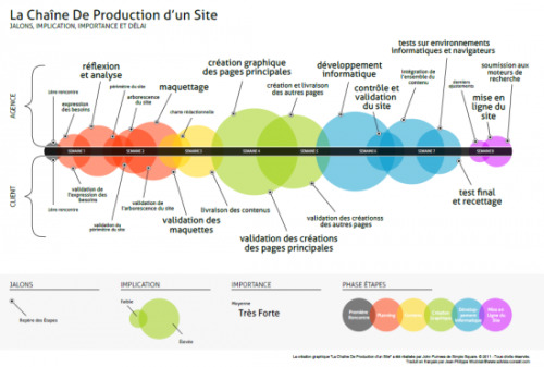 production site web,conception web,projet web